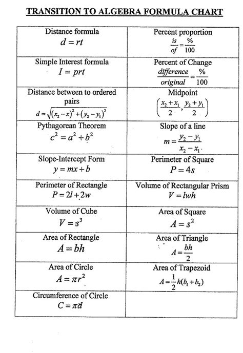 how to memorize formulas in mathematics book 2 trigonometry books best 25 algebra formulas ideas on math