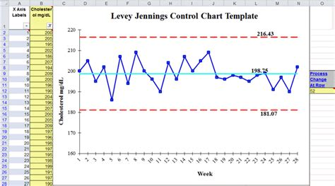 levey jennings in excel youtube chart excel standard deviation choice image how to guide