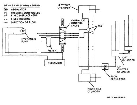 hydraulic lift section figure 3 1 hydraulic lift system schematic