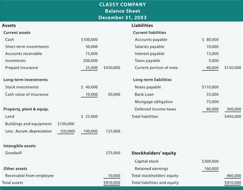 Interim Balance Sheet Template by Balance Sheet Thinglink