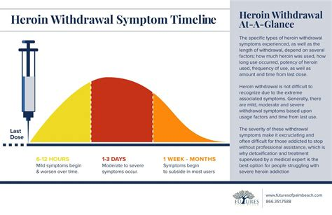 Methadone Detox Withdrawal Timeline by Heroin Withdrawal Futures Of Palm