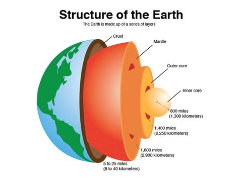 What Makes Up The Interior Of The Earth gsias blogs earth crust layers and their composition