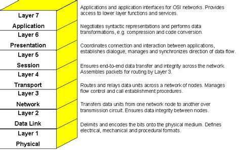 understanding the osi seven layer networking model rabeeaijaz it cloud