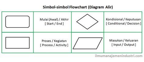 fungsi layout dalam proses produksi gambar algoritma logika flowchart pseudocode adapun simbol