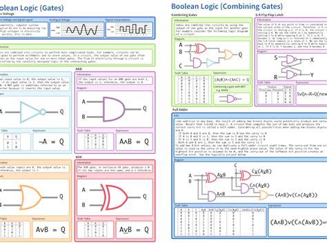 Boolean Search Worksheet by Boolean Logic Gates Cheatsheet By Mikeyskilton