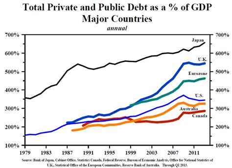 list of countries by public debt wikipedia the free mish s global economic trend analysis charts from lacy