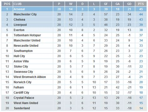 epl table week 15 english premier league 2014 table england chionship