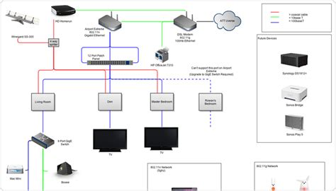 Home Network Design Switch Network Diagrams Improve Team Communication