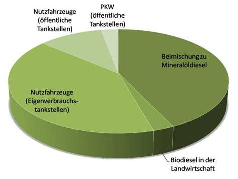 bioethanol vor und nachteile biodiesel als kraftstoff biodiesel tanken biodiesel