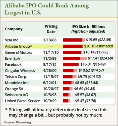 alibaba valuation why alibaba ipo value estimates keep climbing up to 221