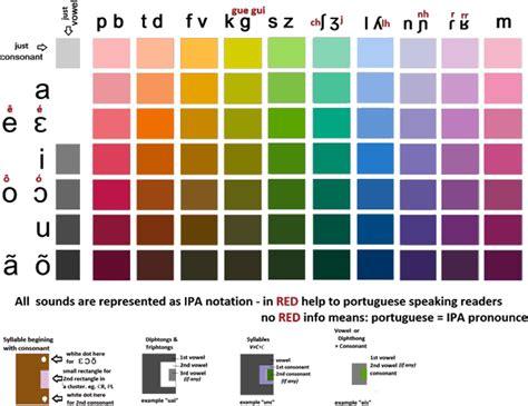 colors in portuguese color script