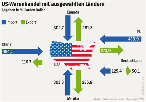 Auto Import Usa by Sankey Diagrams 187 U S