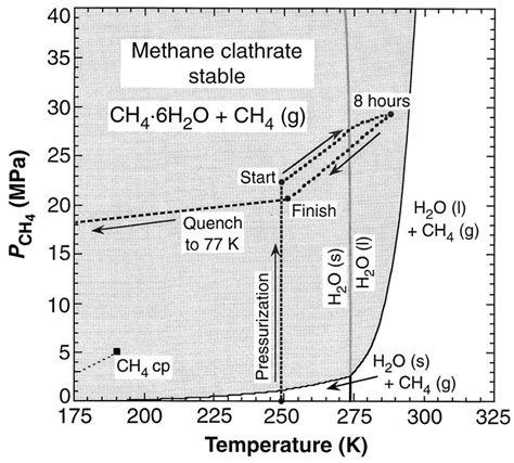 news widespread methane leakage from floor