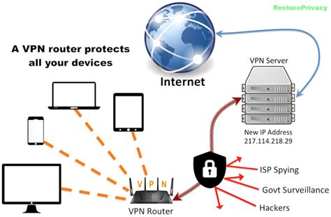 vpn on a router step by step restore privacy