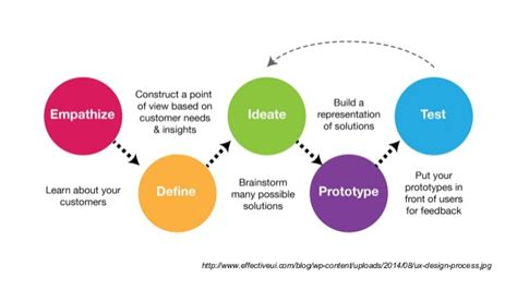 design is thinking what is design thinking
