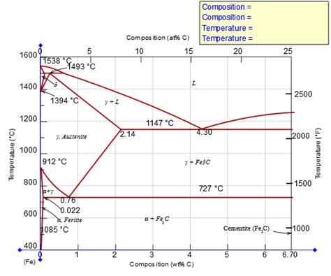 pearlite phase diagram pearlite phase diagram www imgkid the image kid