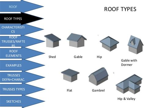 Roof Types Roofs And Truss