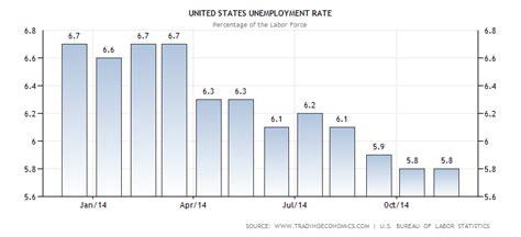 unemployment rate xls united states unemployment rate history baticfucomti ga