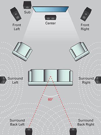 7 1 surround sound system 5 1 surround sound vs 7 1 surround sound