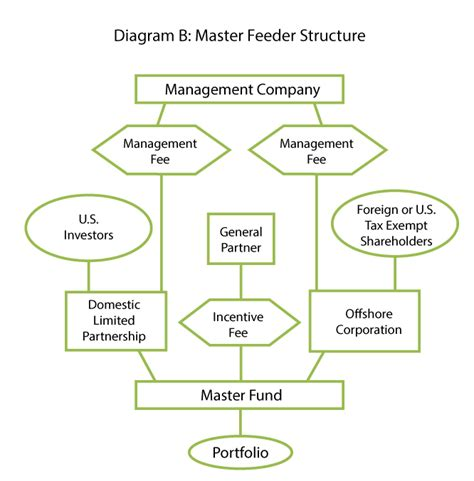 master feeder fund diagram structuring a hedge fund which option is right for you