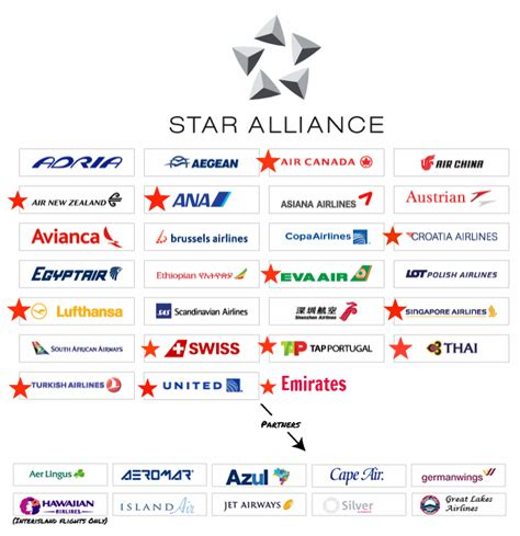 emirates star alliance list of airlines i have flown with febeth diary of a