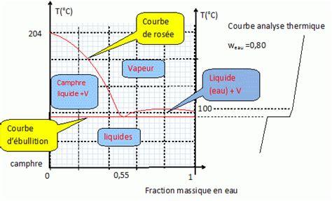 diagrammes binaires liquide vapeur extraction et synthse du chre concours capes 2011