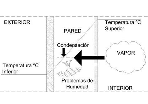 humedad en paredes interiores solucion humedades por condensacion soluciones transportes de
