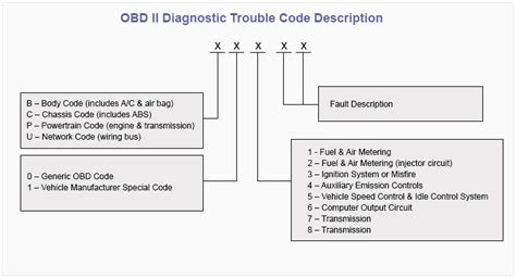 Chrysler Obd Codes by Obdii