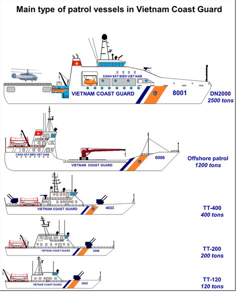 types of vietnamese boats vietnam coast guard military wiki fandom powered by wikia