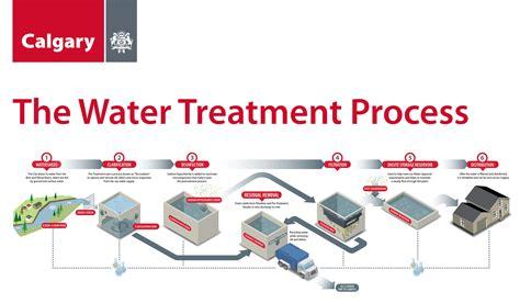 water treatment plant process windies online com