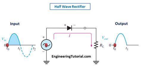 rectifier diode animation half wave rectifier principle engineering tutorial