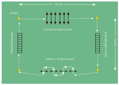 soccer agilityplyometric circuit plyometric drills