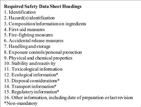 required safety data sheet headings  scientific