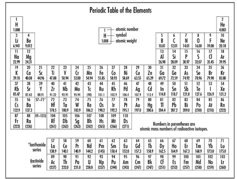 table of elements periodic table of the elements