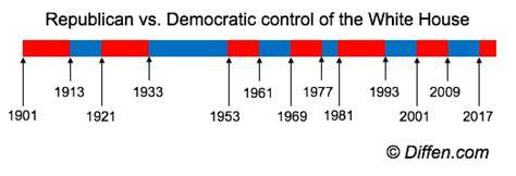 Democratic Vs Republican Essay by Democrat Vs Republican Difference And Comparison Diffen
