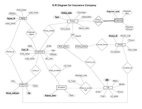 E R Diagram for Insurance Company[1]