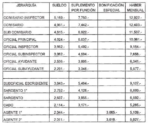 escala salarial para gendarmeria infoleg ministerio de econom 237 a y finanzas p 250 blicas
