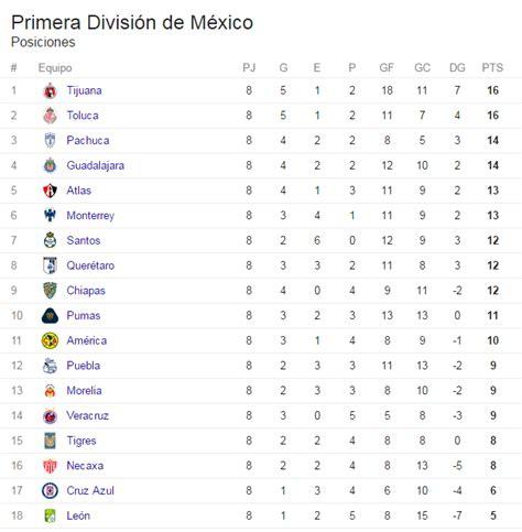 tabla general al momento tabla de posiciones liga mx 2016 al momento tabla de la