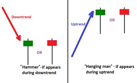 candlestick pattern hanging man image gallery single candlestick