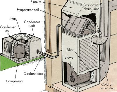 troubleshooting central air conditioners troubleshooting