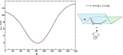 Chair Conformation Nmr Spectroscopy