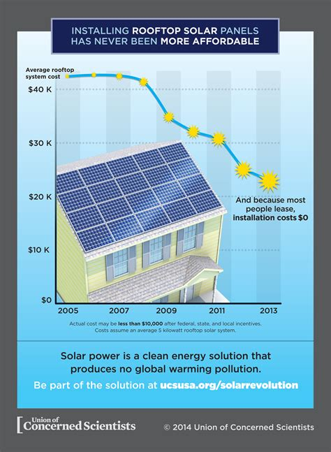 cost of residential solar solar costs grid parity and rooftop solar growthresidential solar 101