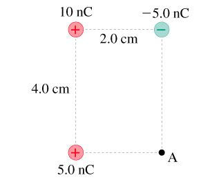 energy of a proton what is the potential energy of a proton at point