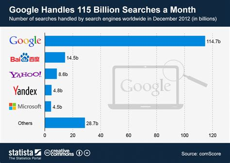 Percentage Of Who Use Search Engines Chart Handles 115 Billion Searches A Month Statista