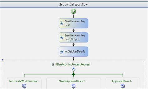 dnn workflow vacation request 2 0 windows workflow foundation wf