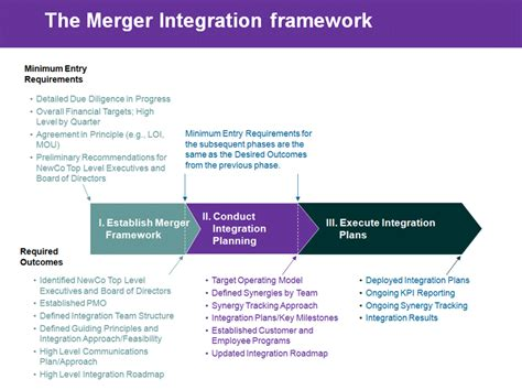 post merger integration plan template buy original essays write up for a study