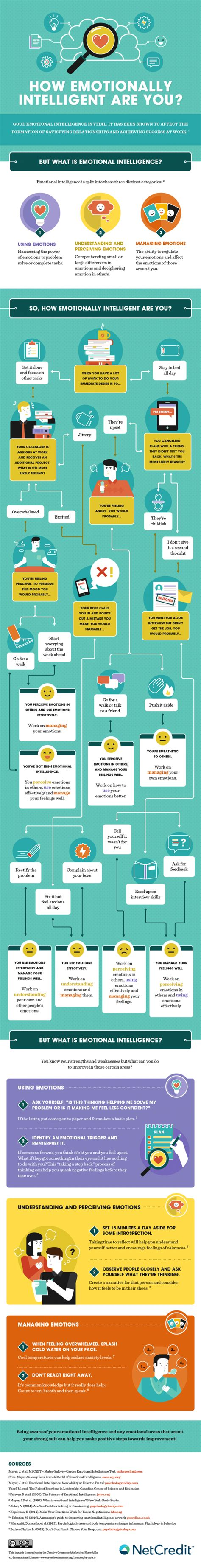 Improve Your Emotional Intelligence what s your emotional iq daily infographic