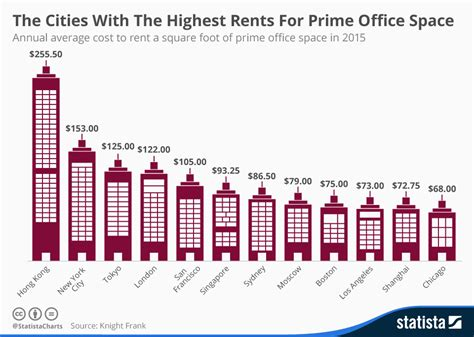 average rent in united states chart the cities with the highest rents for prime office