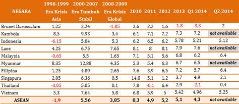 Rata Rata Minyak Bulus asean memasuki asean economic community 2015 di tengah