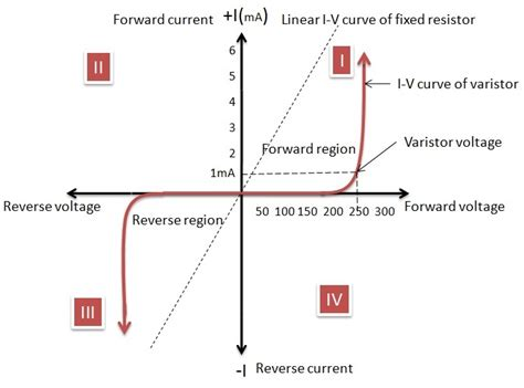 light dependent resistor characteristics curve varistor symbol and applications metal oxide varistor